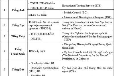 Những trường hợp được miễn thi Ngoại ngữ trong xét tốt nghiệp THPT năm 2017