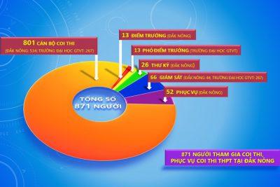 Đắk Nông có hơn 800 cán bộ coi thi THPT năm 2019