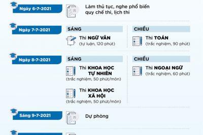 Những mốc thời gian cần lưu ý về thi tốt nghiệp THPT năm 2021